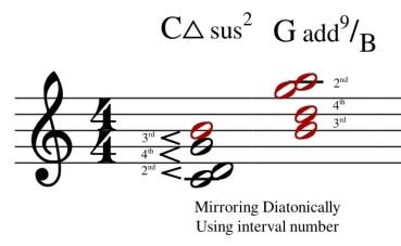 diatonic mirroring