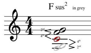chord mirroring