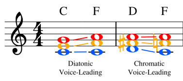 diatonic and chromatic voice-leading