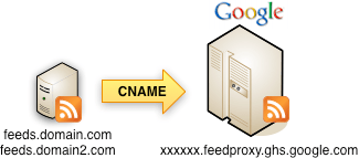 MyBrand iImage courtesy of Google, the current owner of Feedburner