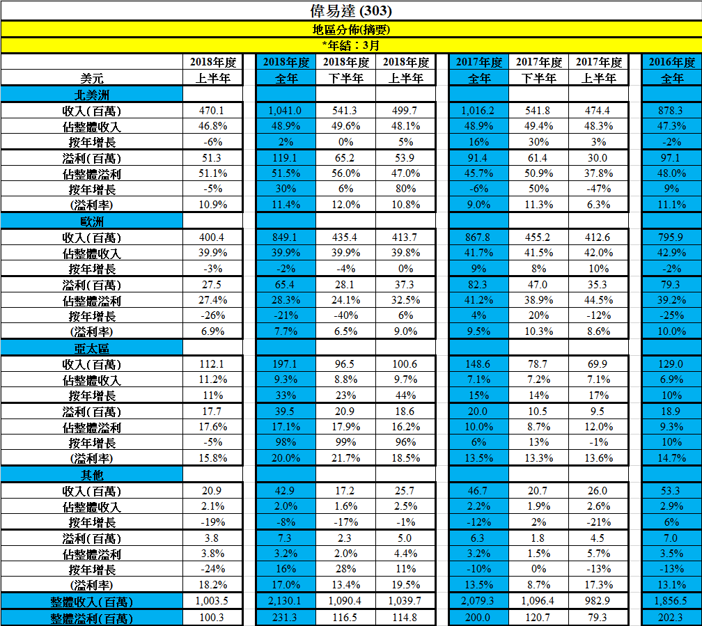 13 Nov 2018 – 偉易達(303)中期業績分析 – 博立 – 股票資訊平臺