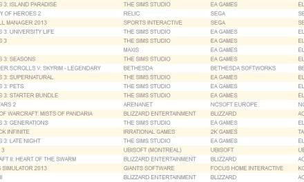 UK Charts 6-29-13
