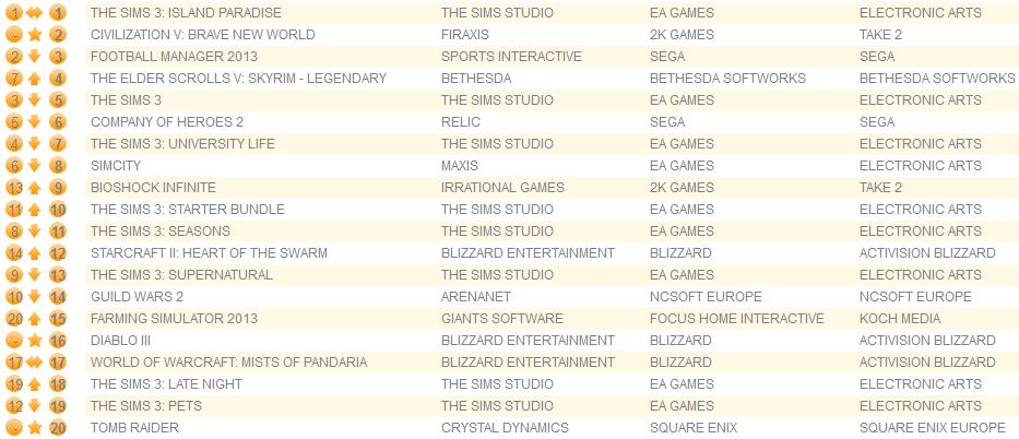 UK Charts 7-13-13