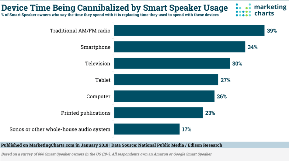 Chart: Media Consumption Displaced by Smart Speakers