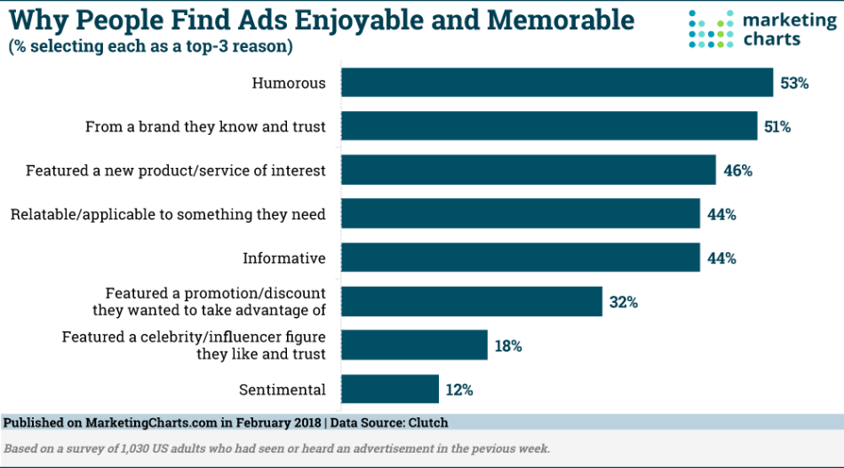 Chart: Factors Of Enjoyable & Memorable Advertisements