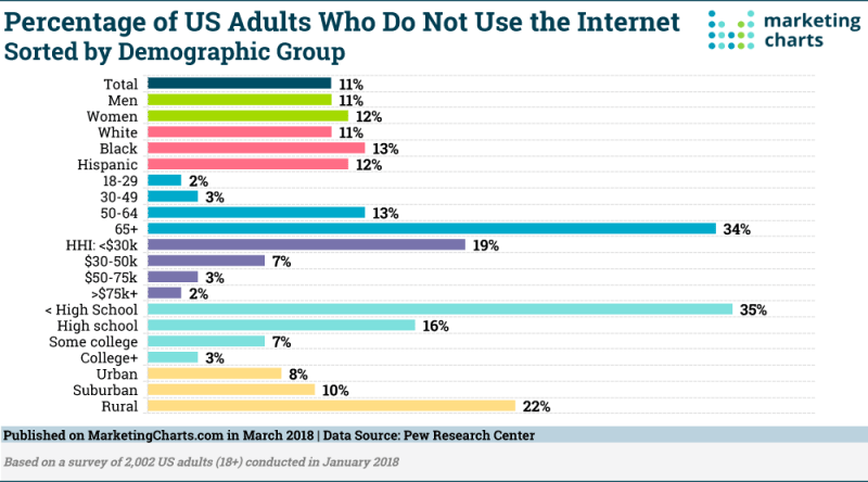 Chart: Offline Americans