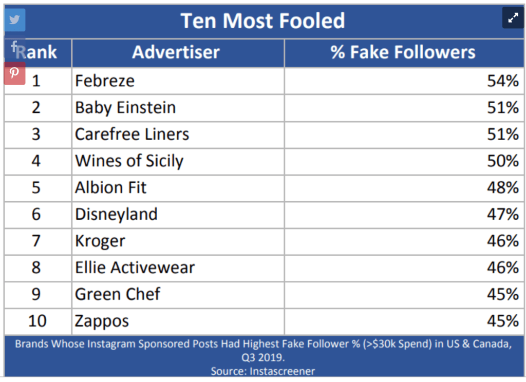 10-most-fooled-brands-on-Instagram