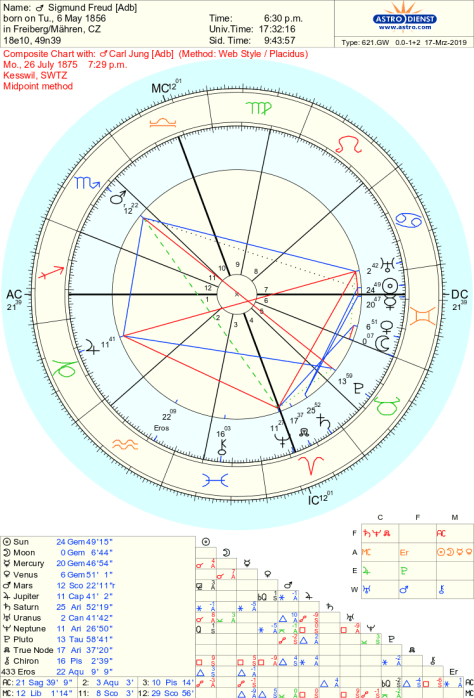 Jupiter In Houses Synastry