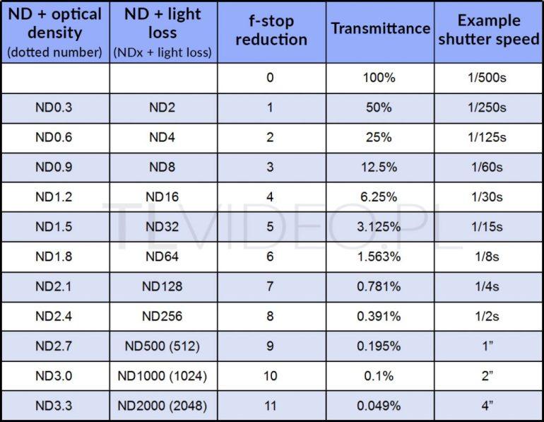 nd-tabela