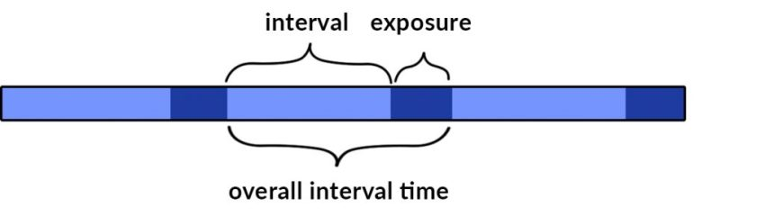 real-interval-time