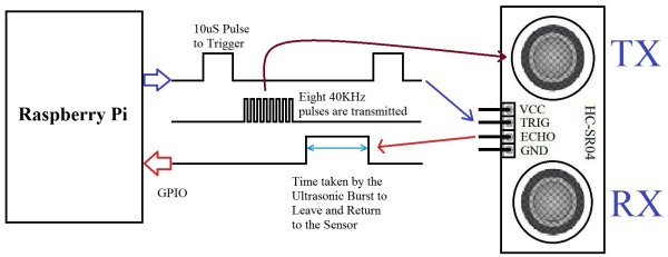 interfacing-hc-sr04-ultrasonic-sensor-with-raspberry-pi-schematic