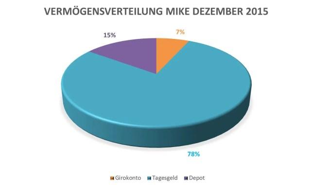 Vermögensverteilung Mike 1512