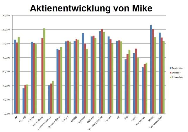 aktienentwicklung-mike-1611