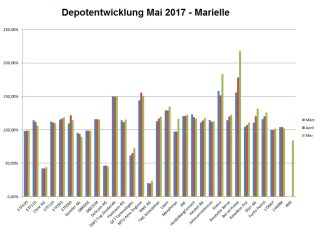 Aktienentwicklung Marielle 1705