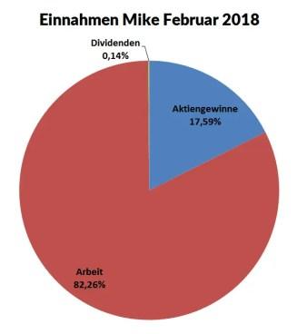 0218 Einnahmen Mike