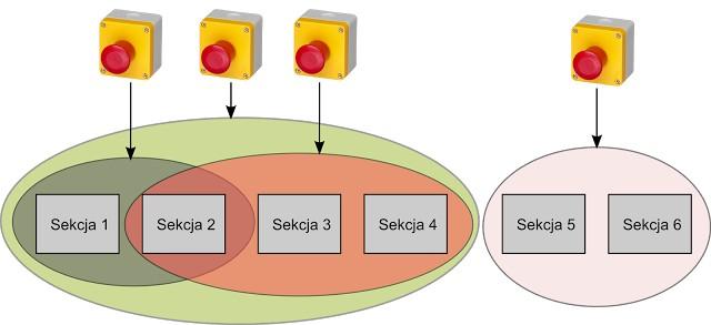 Projektowanie funkcji zatrzymania awaryjnego – nowelizacja normy - span of control