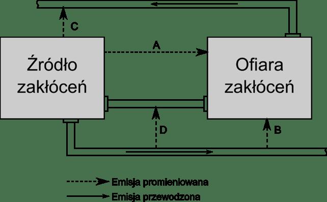 Sposoby redukcji zakłóceń elektromagnetycznych - ofiara i źródło zakłóceń