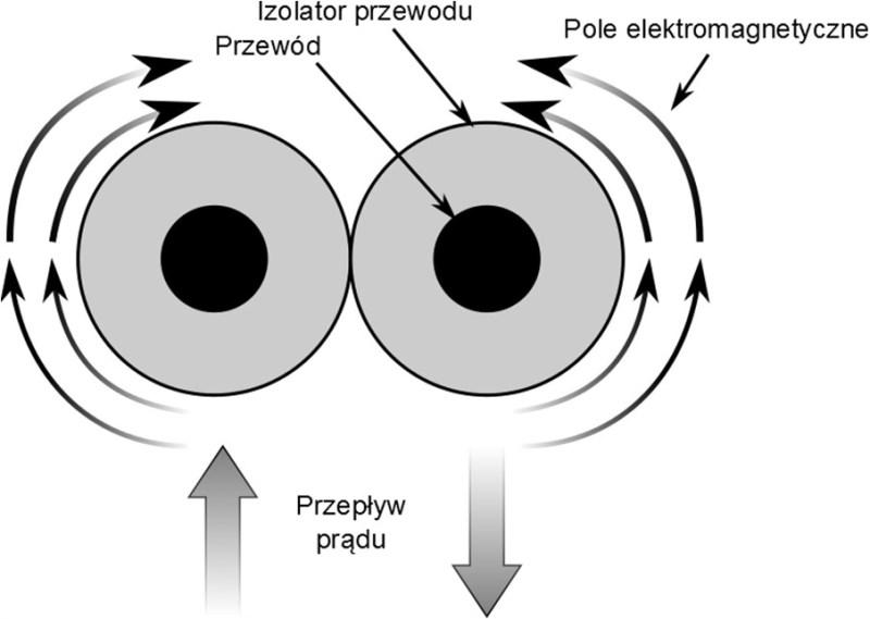 Podział na strefy EMC - skrętka dwużyłowa