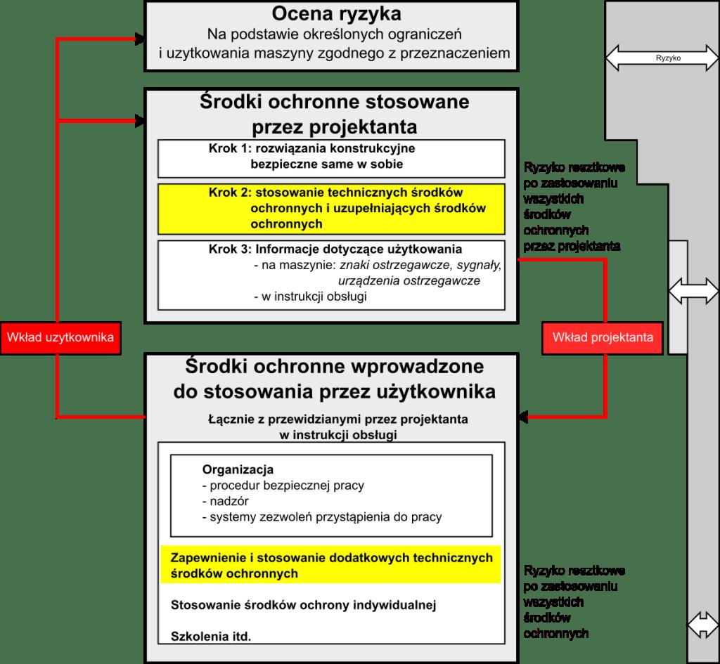 Funkcja zatrzymania awaryjnego - miejsce funkcji zatrzymania awaryjnego w procesie redukcji ryzyka