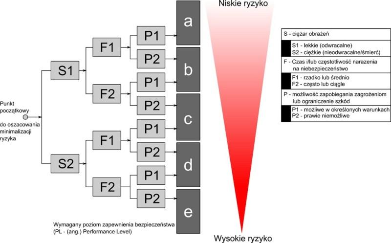 Cz 1 kursu SISTEMA - metoda określenia poziomu zapewnienia bezpieczeństwa PLr