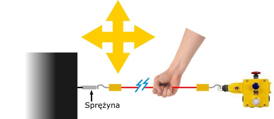 Wyłącznik linkowy bezpieczeństwa - montaż