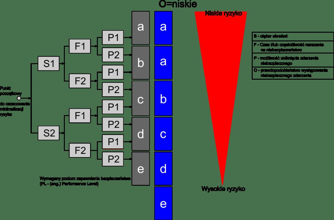 Określenie Performance Level wg ISO 13849-1