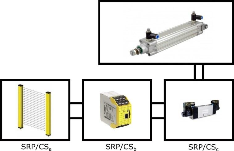Kombinacja SRP/CS - przykłąd z zał. H ISO 13849-1