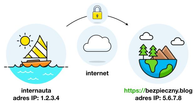 schemat bezpiecznego połączenia z serwerem