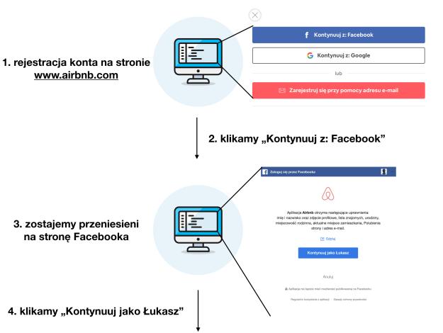 schemat logowania z facebookiem