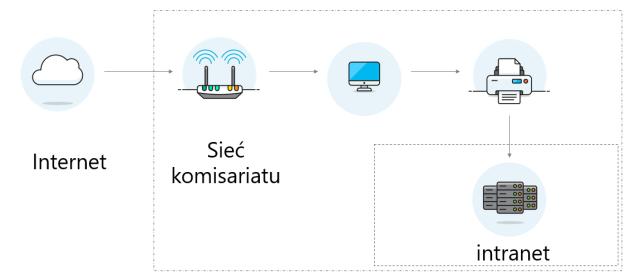 schemat infrastruktury sieciowej małego posterunku policji