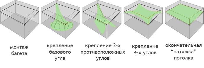 Stretch-katon asennuksen vaiheet omalla kädellään