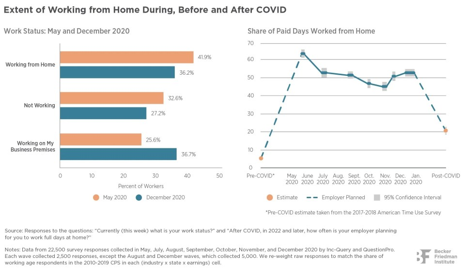 Why Working From Home Will Stick