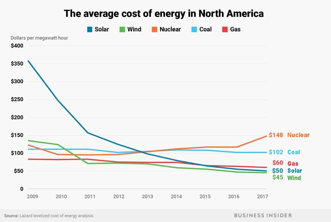 Wind and solar are cheaper