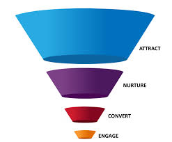 sales funnel_scaling your business