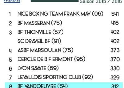 Boxe Française Vandœuvre classé au top 10 des clubs français