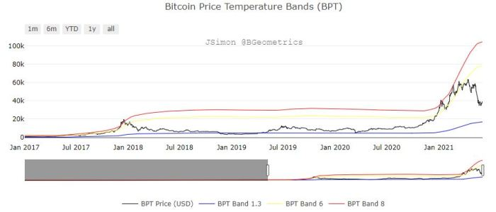 Bicoin Price Temperature Bands