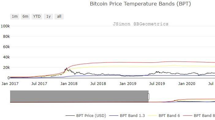 Bitcoin Price Temperature Bands