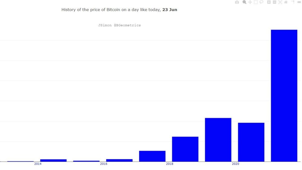 Bitcoin bistory price of day