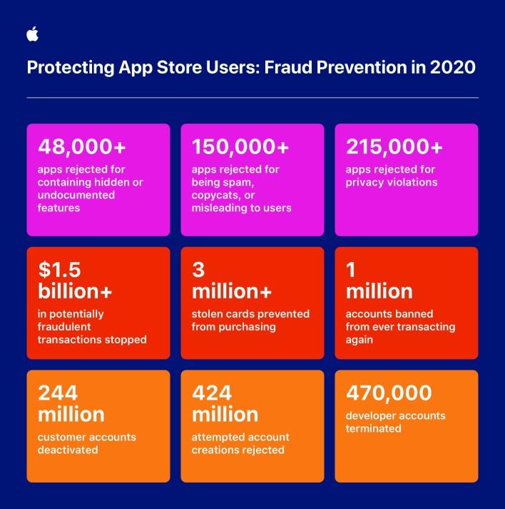 Apple App Store Infographic 2020