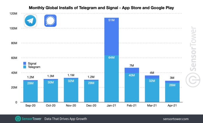 Telegram and signal downloads