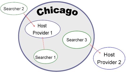 IP targeting diagram