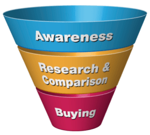 Search Funnel Diagram