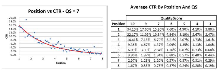 position-vs-ctr-qs