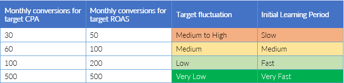 bid-strategies-conversion-thresholds
