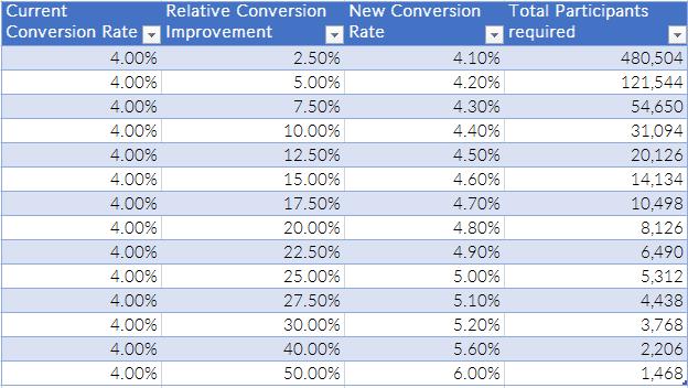 example-sample-sizes-ab-testing