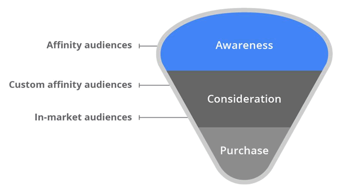 affinity-in-market-audiences