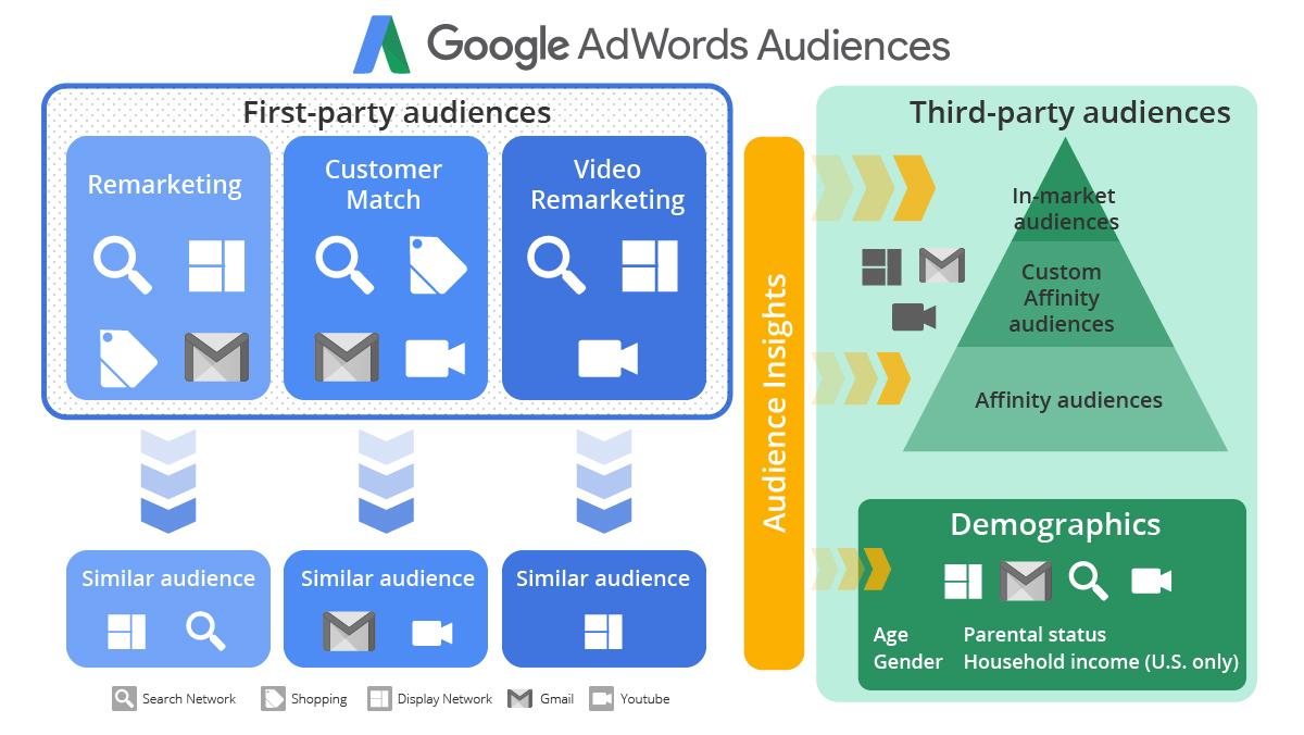 The Complete AdWords Audit Part 15: Audiences - Brad
