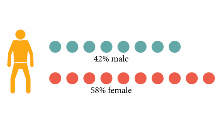 UA_demographics_sex