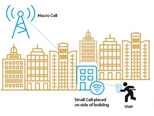 Small Cells: Preparing for the future of wireless