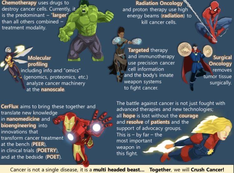 Legend to Cerflux' superhero mural.